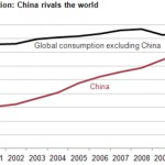 chinas-coal-consumption-rivals-that-of-the-world