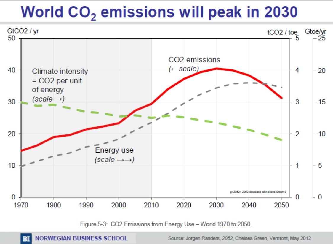 predictions graph - carbon emissions