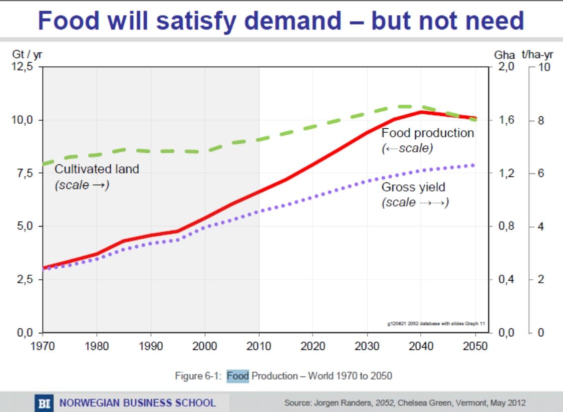 predictions graph - food demand