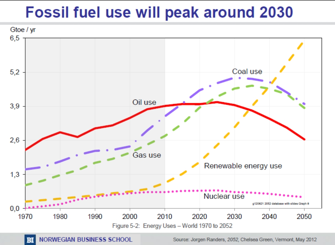 predictions graph - fossil fuel