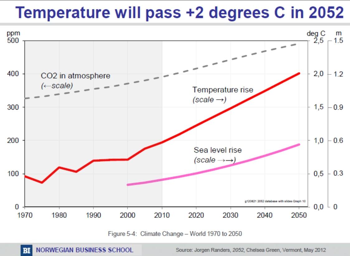 predictions graph - temp. rise