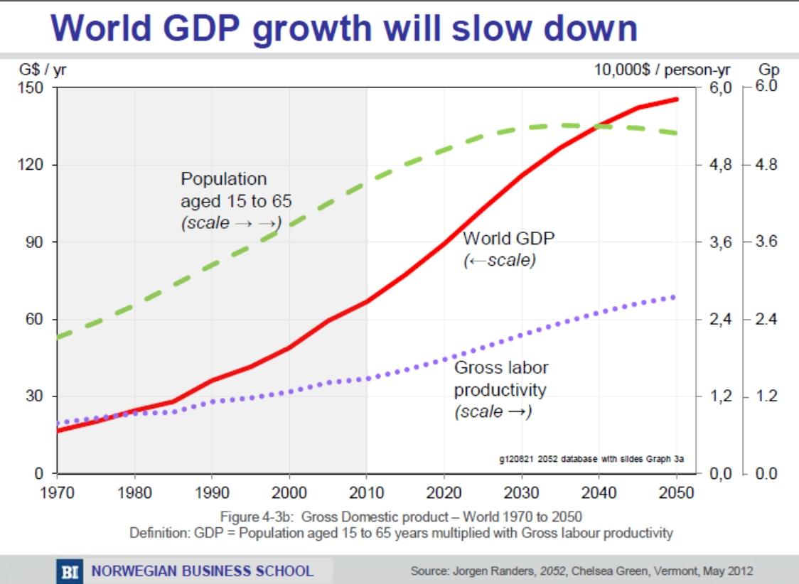 predictions graph - world GDP