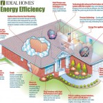 energy-efficiency-tax-incentives-launched