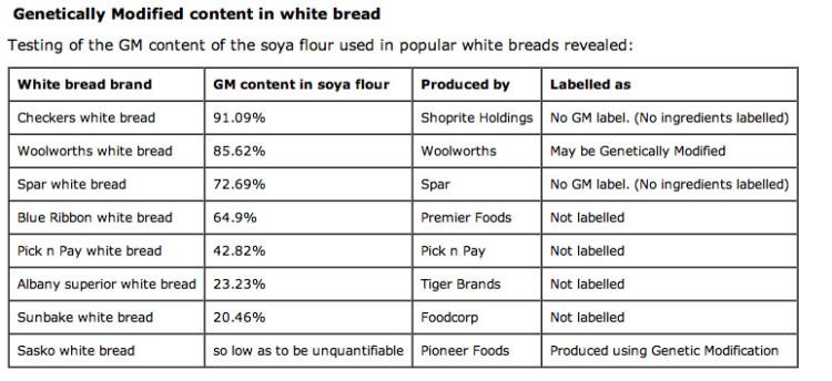 gm content white bread