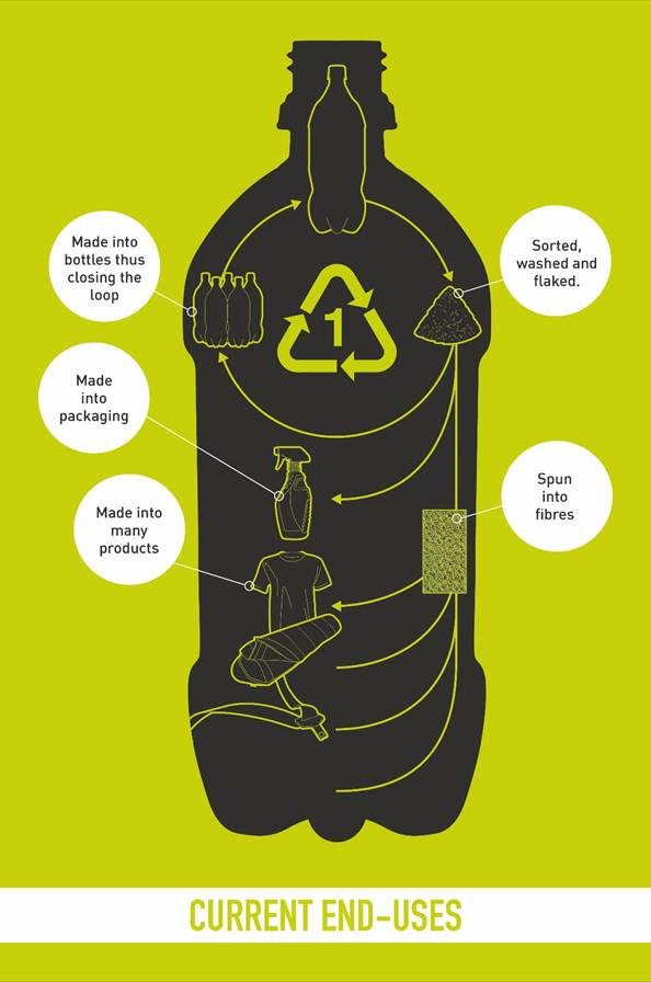 plastic bottles end use recycling petco